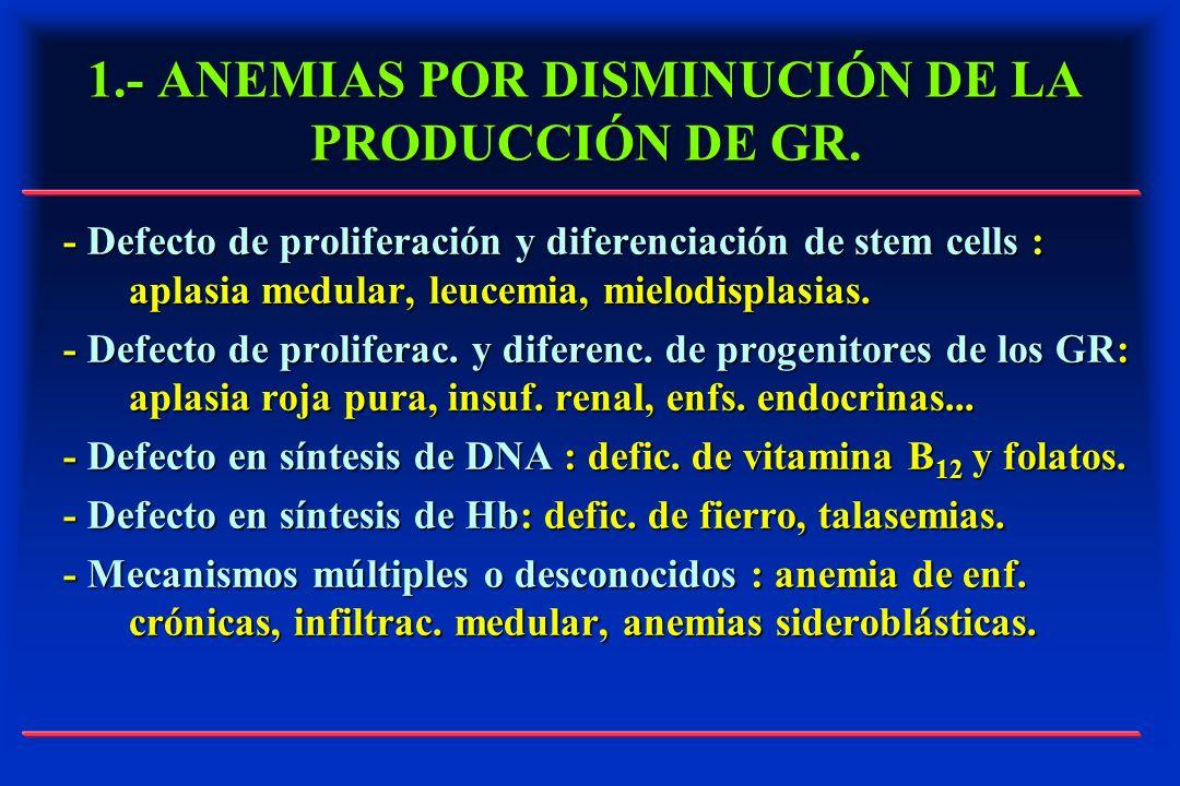1.- ANEMIAS POR DISMINUCIÓN DE LA PRODUCCIÓN DE GR.