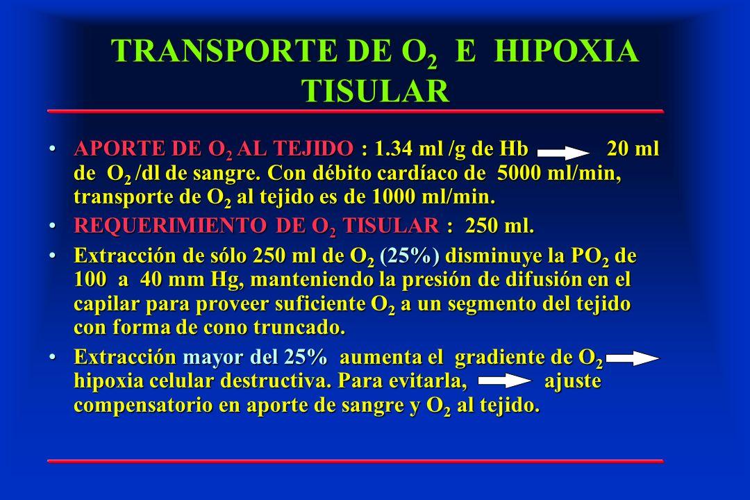 TRANSPORTE DE O2 E HIPOXIA TISULAR