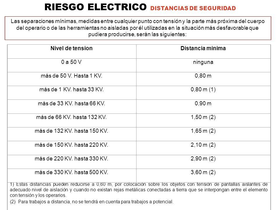 RIESGO ELECTRICO DISTANCIAS DE SEGURIDAD