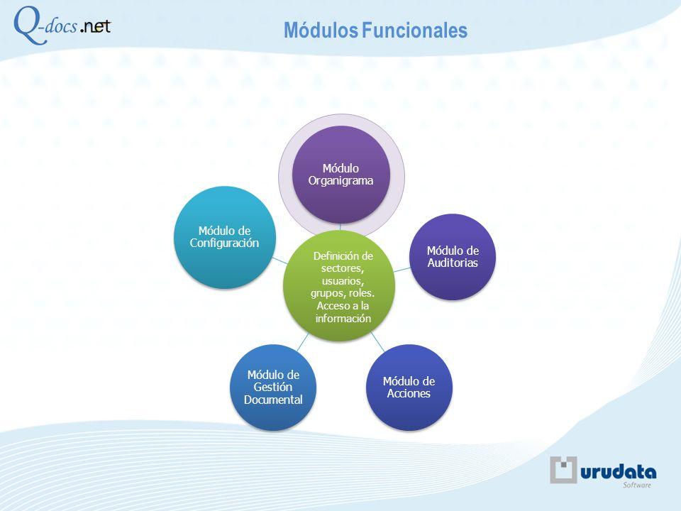 Módulos Funcionales Módulo Organigrama Módulo de Auditorias