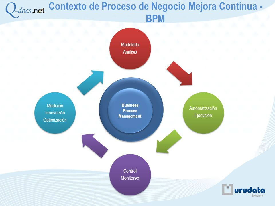 Contexto de Proceso de Negocio Mejora Continua - BPM