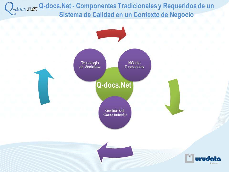 Q-docs.Net - Componentes Tradicionales y Requeridos de un Sistema de Calidad en un Contexto de Negocio