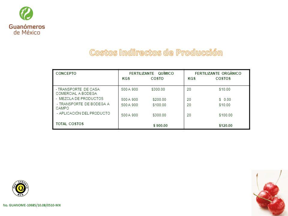 Costos Indirectos de Producción FERTILIZANTE ORGÀNICO