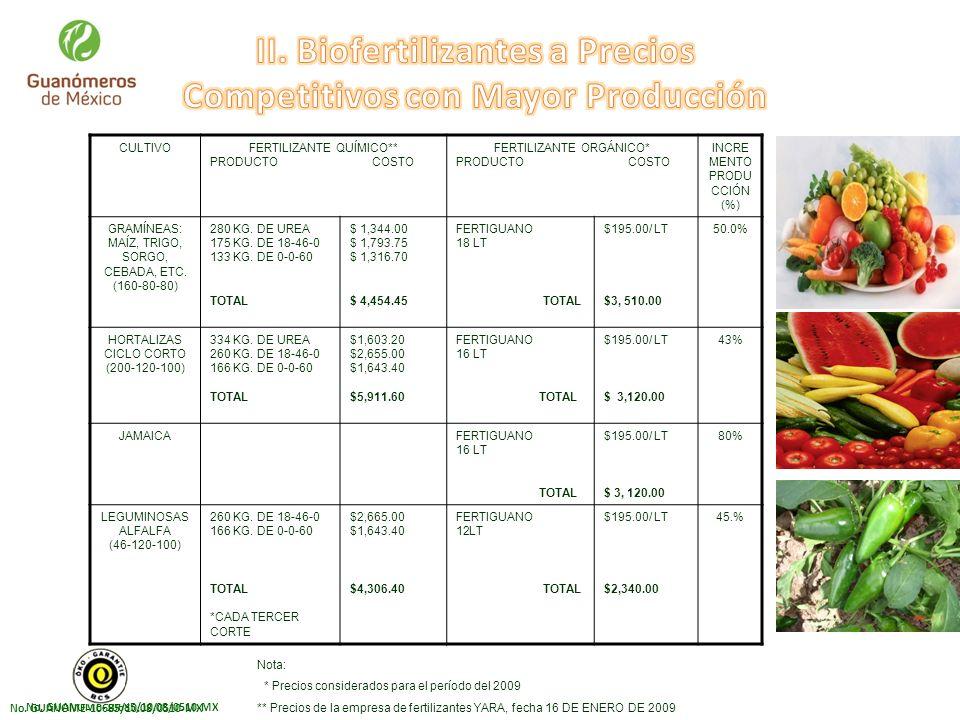 II. Biofertilizantes a Precios Competitivos con Mayor Producción
