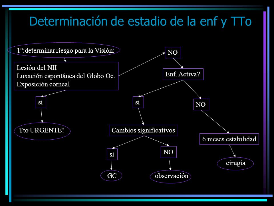 Determinación de estadio de la enf y TTo