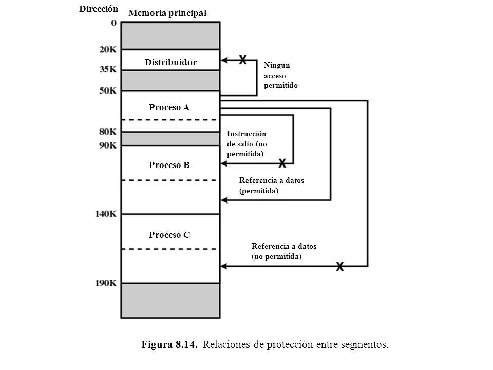 Figura 8.14. Relaciones de protección entre segmentos.
