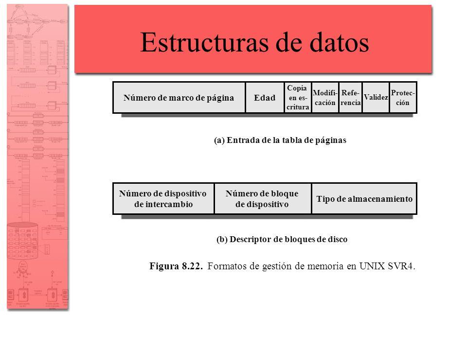 Estructuras de datos (a) Entrada de la tabla de páginas