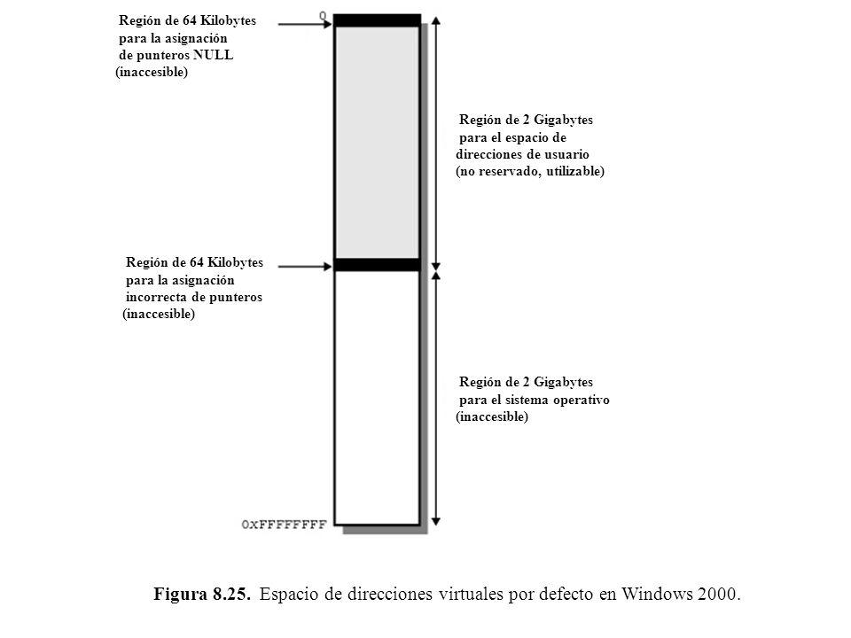 Región de 64 Kilobytes para la asignación. de punteros NULL (inaccesible) Región de 2 Gigabytes. para el espacio de direcciones de usuario.