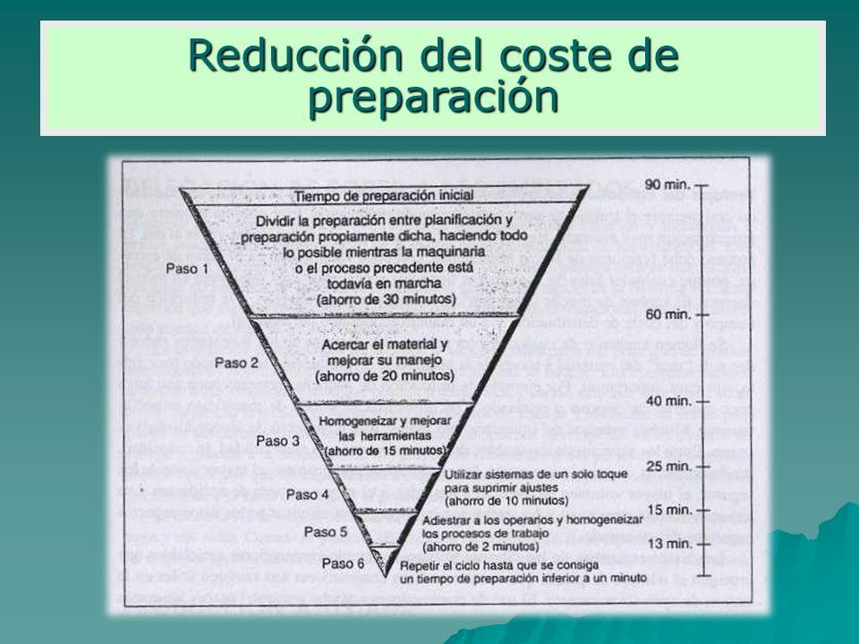 Reducción del coste de preparación