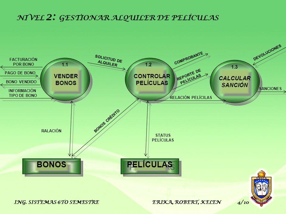 BONOS PELÍCULAS NIVEL 2: GESTIONAR ALQUILER DE PELÍCULAS VENDER BONOS