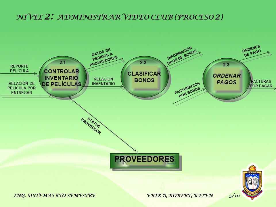 PROVEEDORES NIVEL 2: ADMINISTRAR VIDEO CLUB (PROCESO 2)