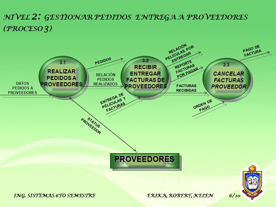NIVEL 2: GESTIONAR PEDIDOS ENTREGA A PROVEEDORES (PROCESO 3)