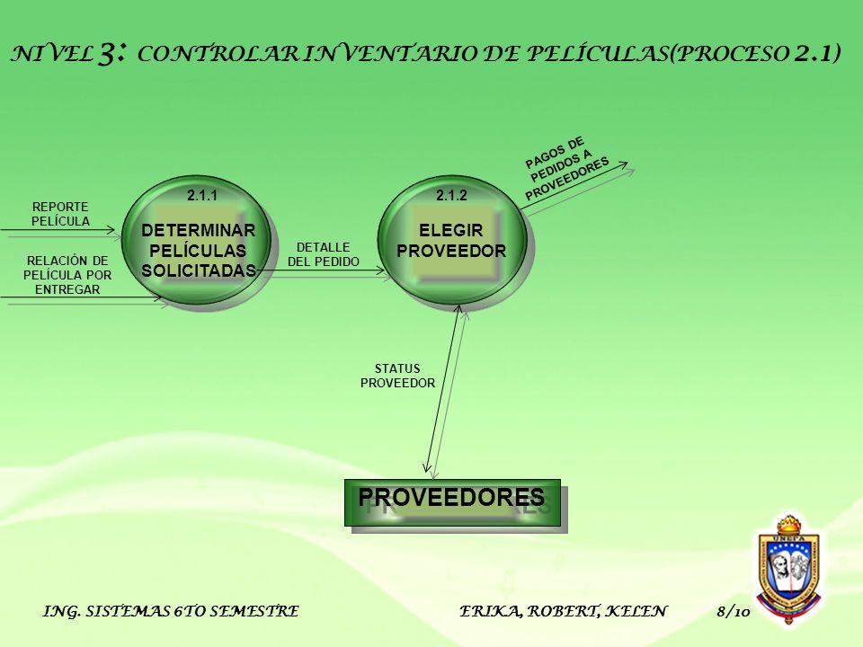 PROVEEDORES NIVEL 3: CONTROLAR INVENTARIO DE PELÍCULAS(PROCESO 2.1)