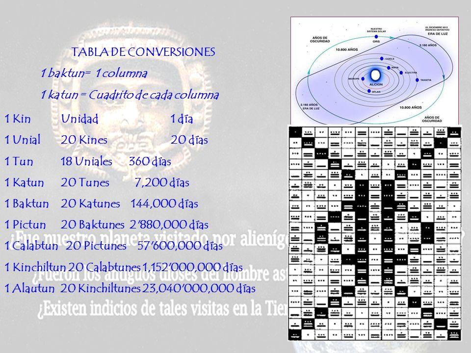 TABLA DE CONVERSIONES 1 baktun= 1 columna. 1 katun = Cuadrito de cada columna. 1 Kin Unidad 1 día.