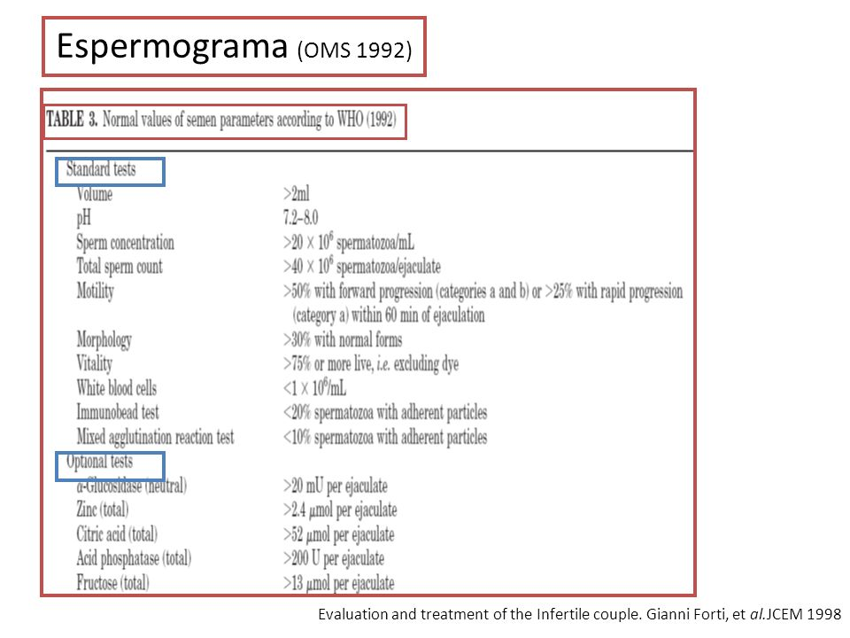 Espermograma (OMS 1992) Evaluation and treatment of the Infertile couple.