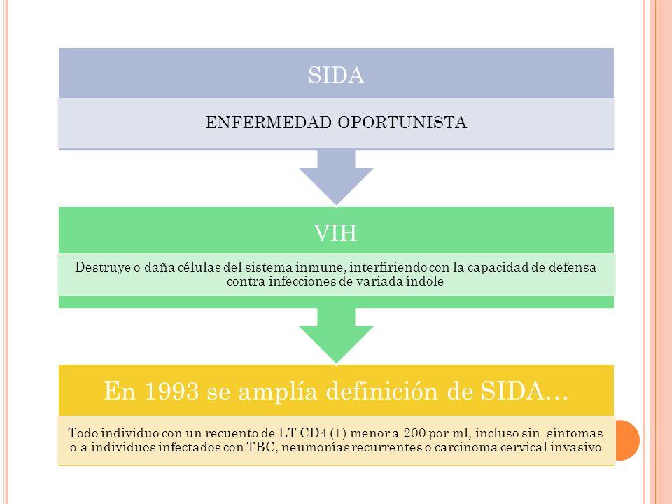 SIDA VIH ENFERMEDAD OPORTUNISTA