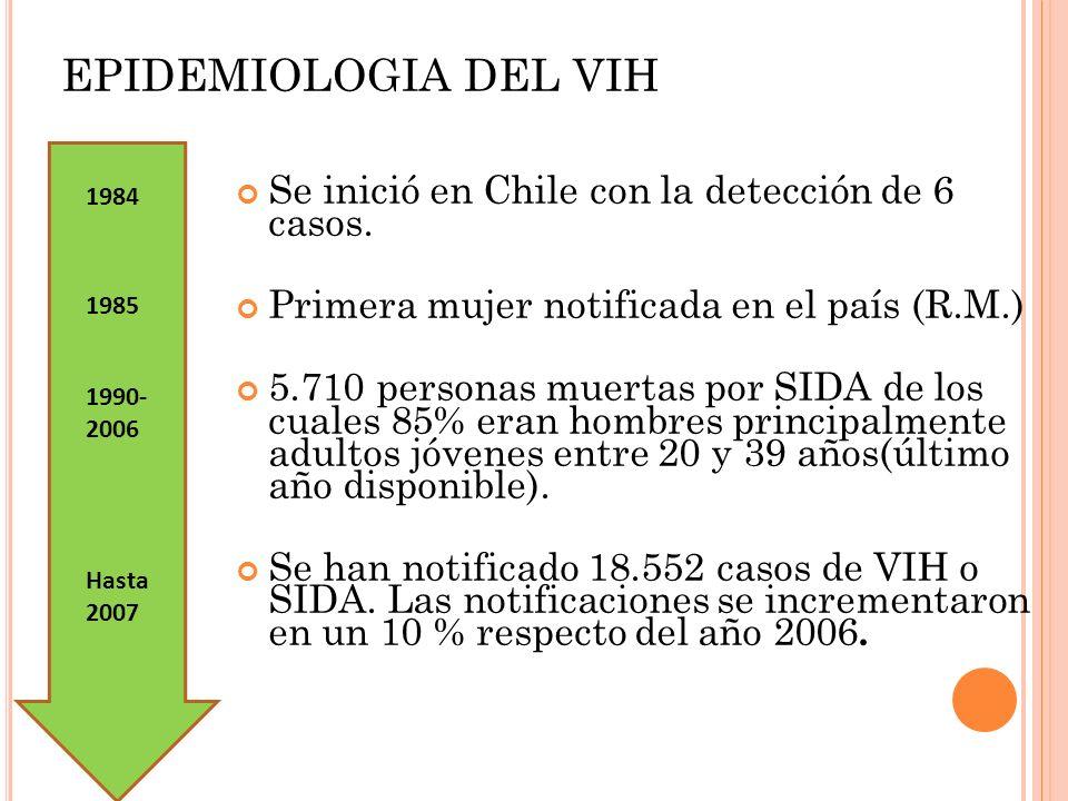 EPIDEMIOLOGIA DEL VIH Se inició en Chile con la detección de 6 casos.