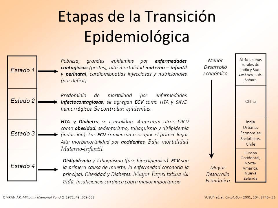 Etapas de la Transición Epidemiológica