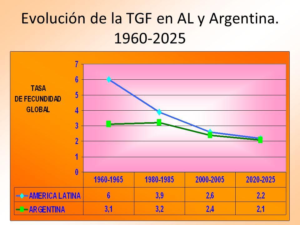 Evolución de la TGF en AL y Argentina. 1960-2025