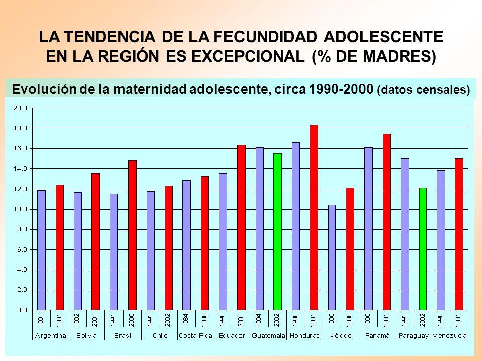 LA TENDENCIA DE LA FECUNDIDAD ADOLESCENTE EN LA REGIÓN ES EXCEPCIONAL (% DE MADRES)