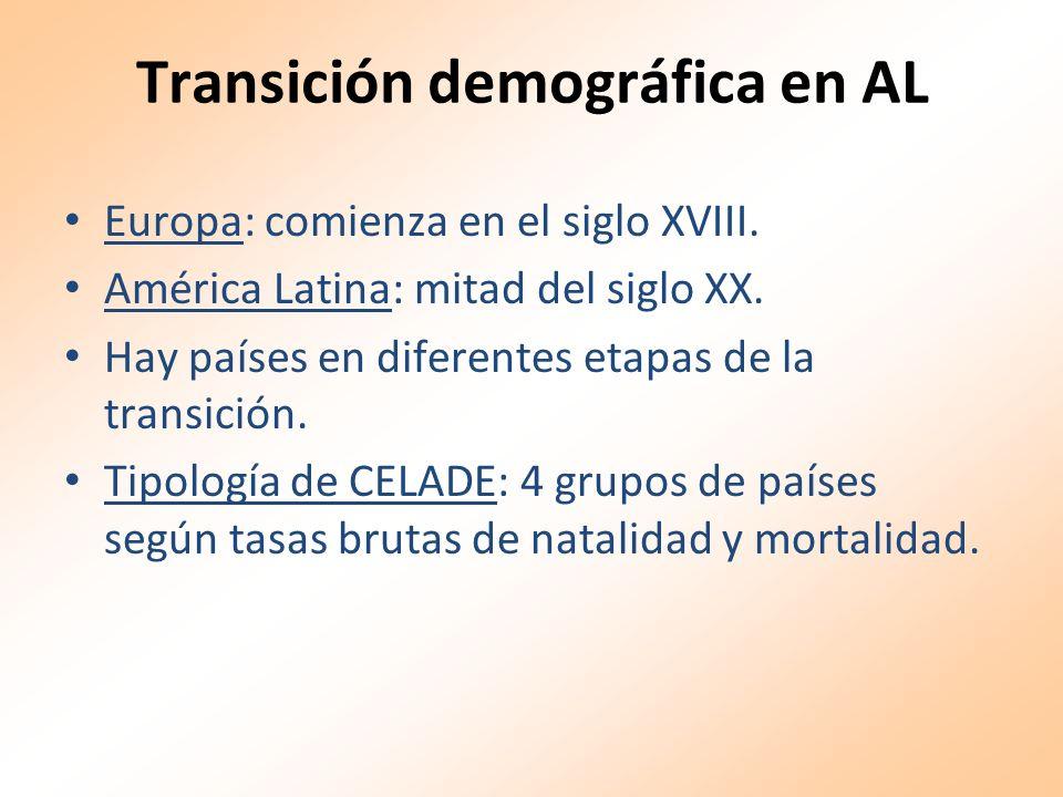 Transición demográfica en AL