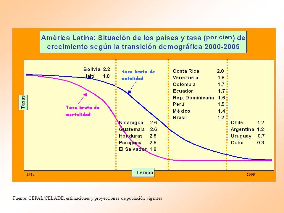 1950 2005 Fuente: CEPAL/CELADE, estimaciones y proyecciones de población vigentes