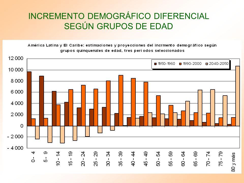 INCREMENTO DEMOGRÁFICO DIFERENCIAL SEGÚN GRUPOS DE EDAD