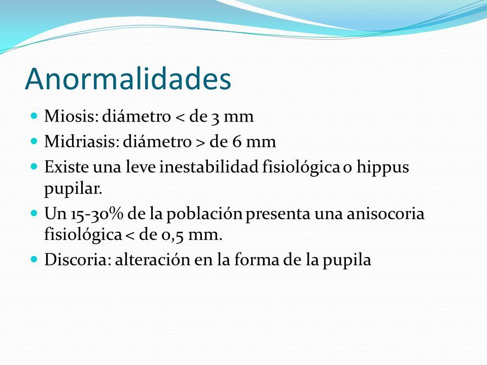 Anormalidades Miosis: diámetro < de 3 mm