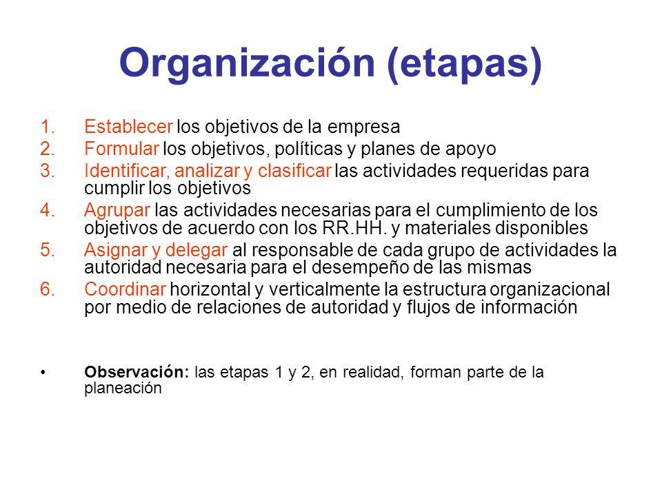 Organización (etapas)
