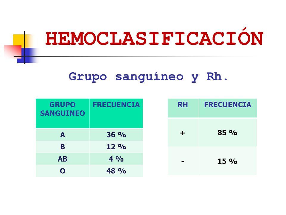 HEMOCLASIFICACIÓN Grupo sanguíneo y Rh. GRUPO SANGUINEO FRECUENCIA A