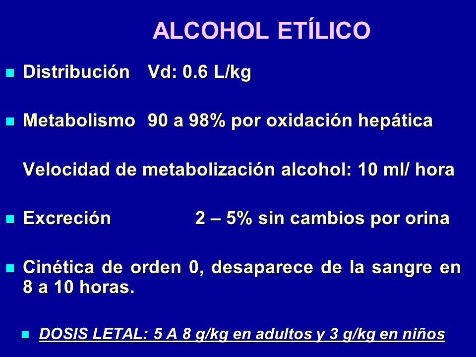 DOSIS LETAL: 5 A 8 g/kg en adultos y 3 g/kg en niños