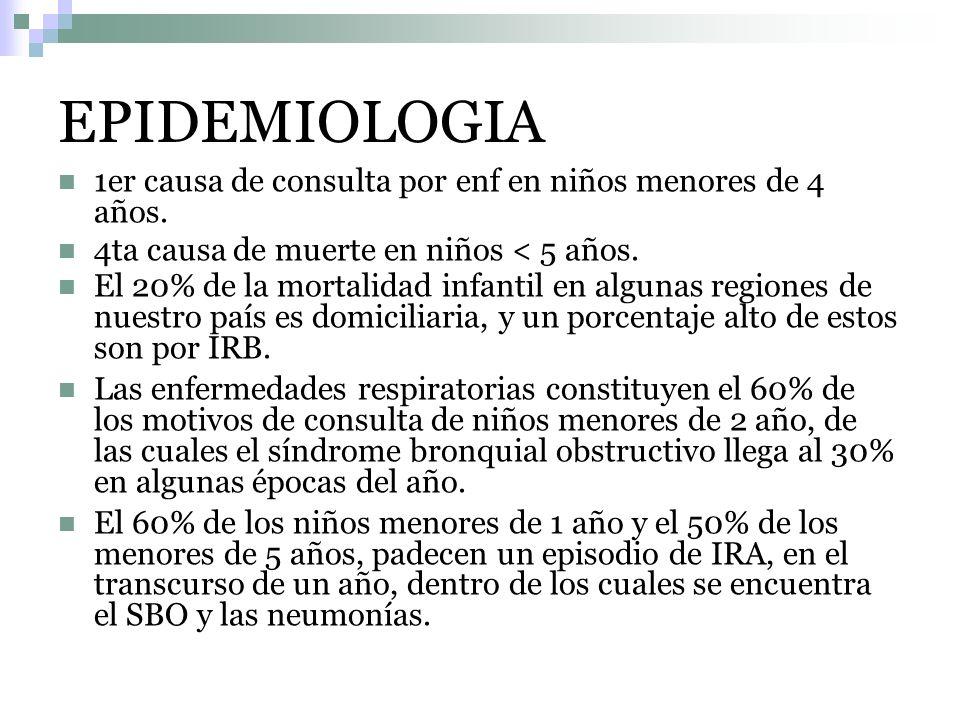 EPIDEMIOLOGIA 1er causa de consulta por enf en niños menores de 4 años. 4ta causa de muerte en niños < 5 años.