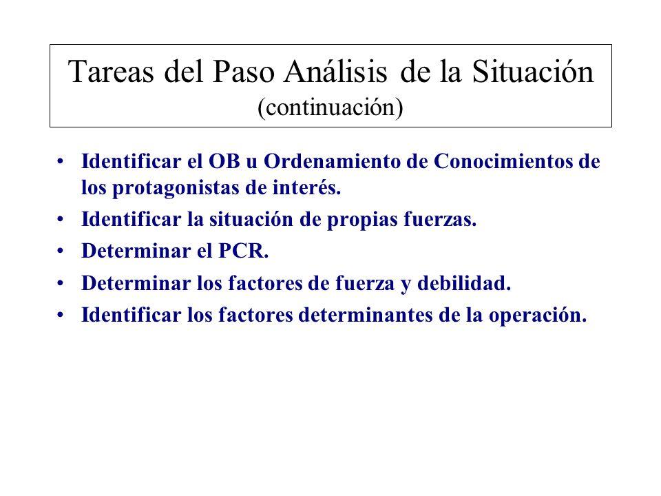 Tareas del Paso Análisis de la Situación (continuación)