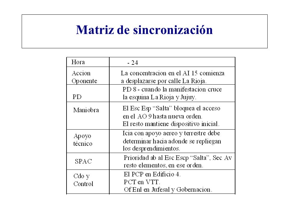Matriz de sincronización