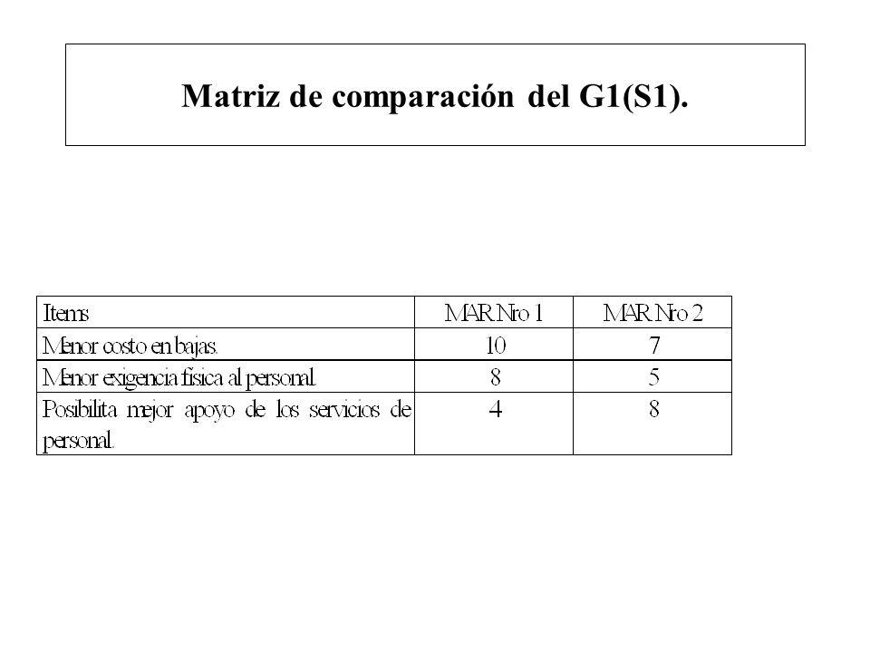 Matriz de comparación del G1(S1).