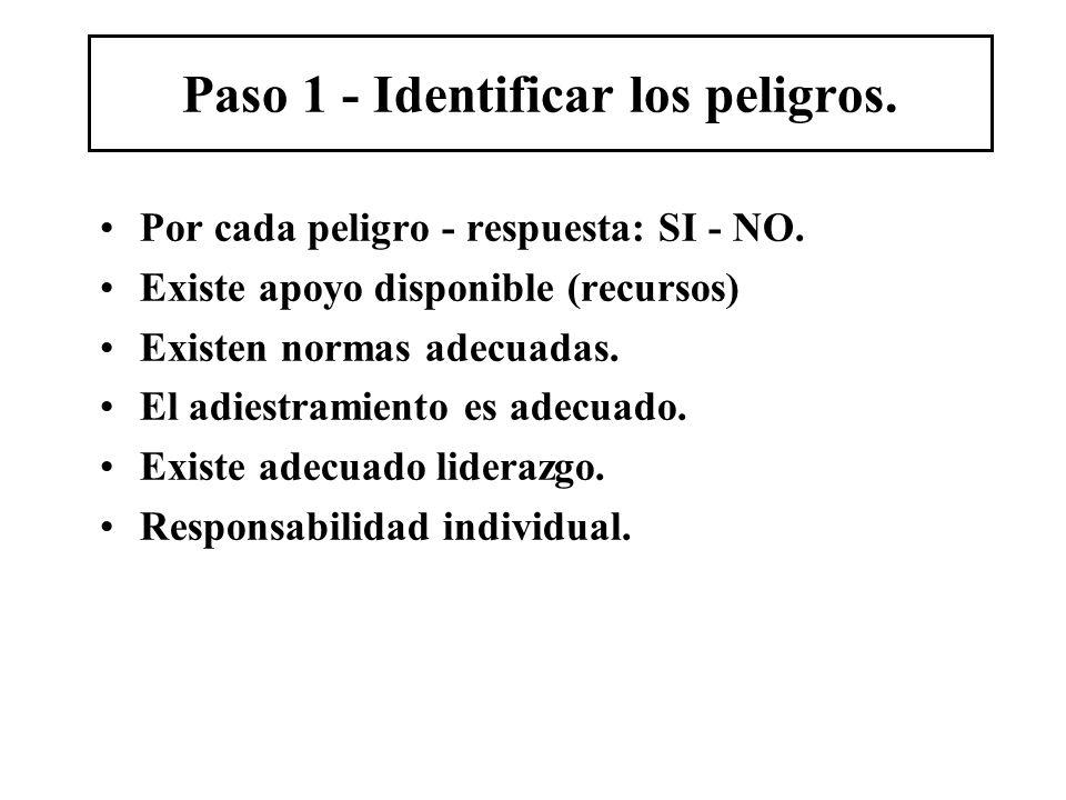 Paso 1 - Identificar los peligros.