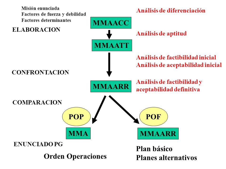 MMAACC MMAATT MMAARR POP POF MMA MMAARR Plan básico