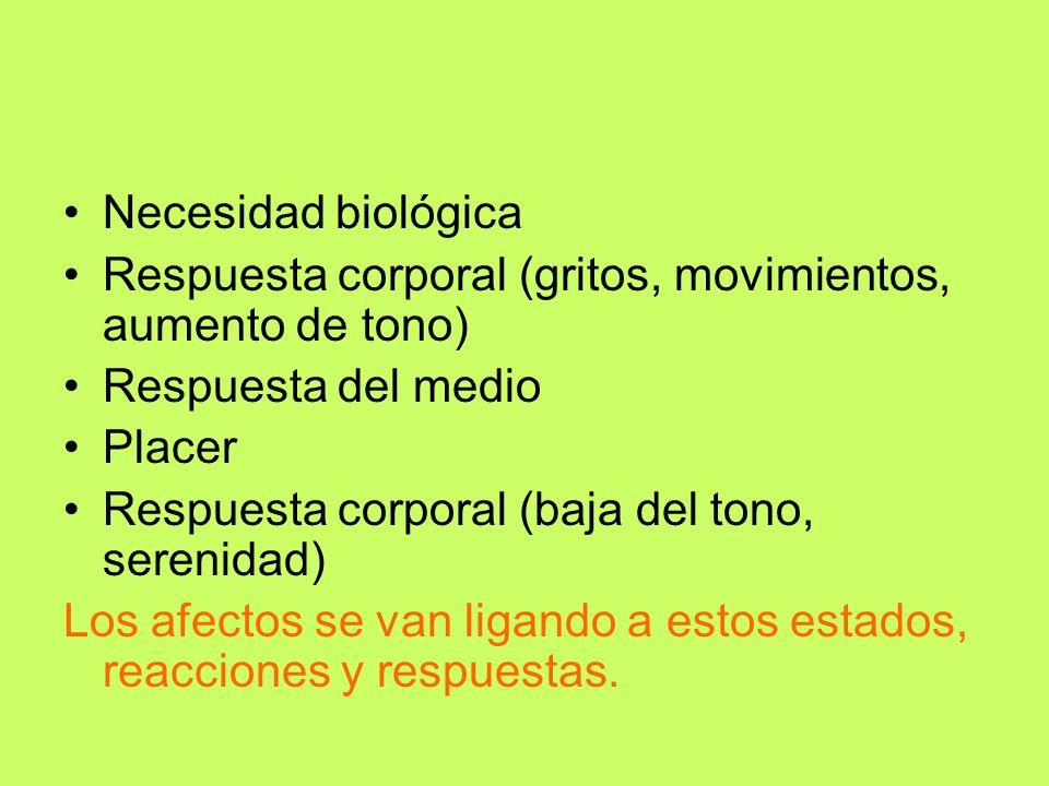 Necesidad biológica Respuesta corporal (gritos, movimientos, aumento de tono) Respuesta del medio.