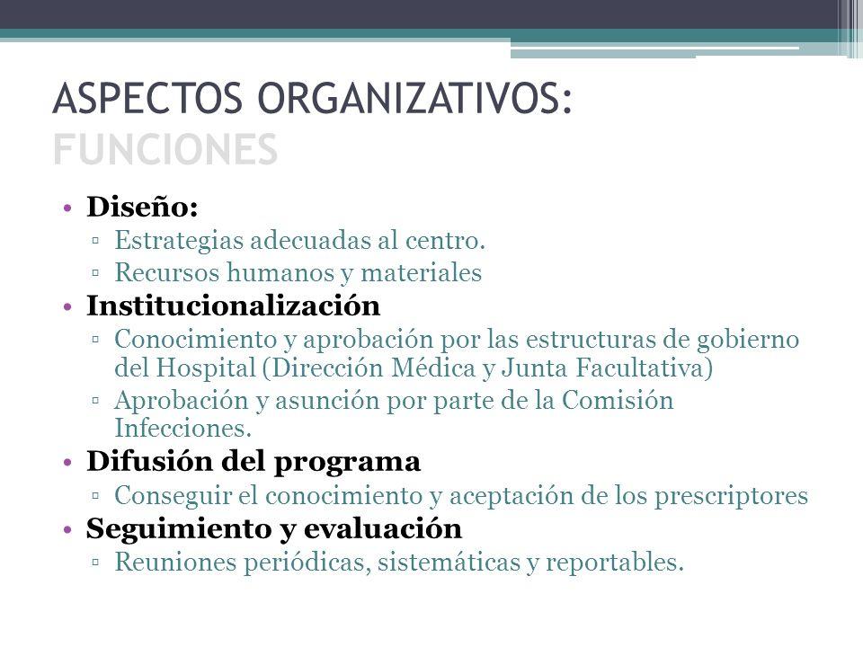 ASPECTOS ORGANIZATIVOS: FUNCIONES