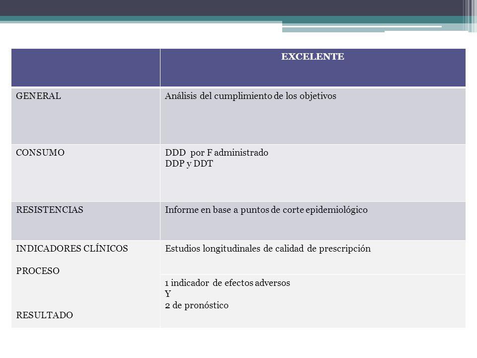 EXCELENTEGENERAL. Análisis del cumplimiento de los objetivos. CONSUMO. DDD por F administrado. DDP y DDT.