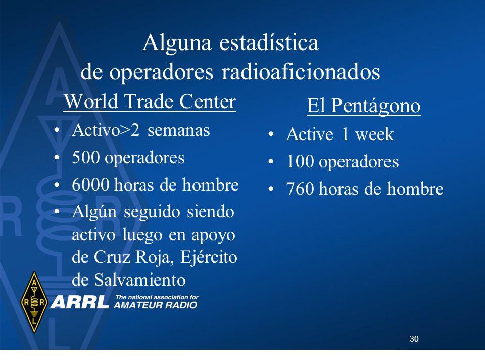Alguna estadística de operadores radioaficionados