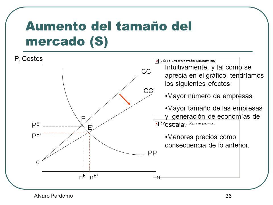 Aumento del tamaño del mercado (S)