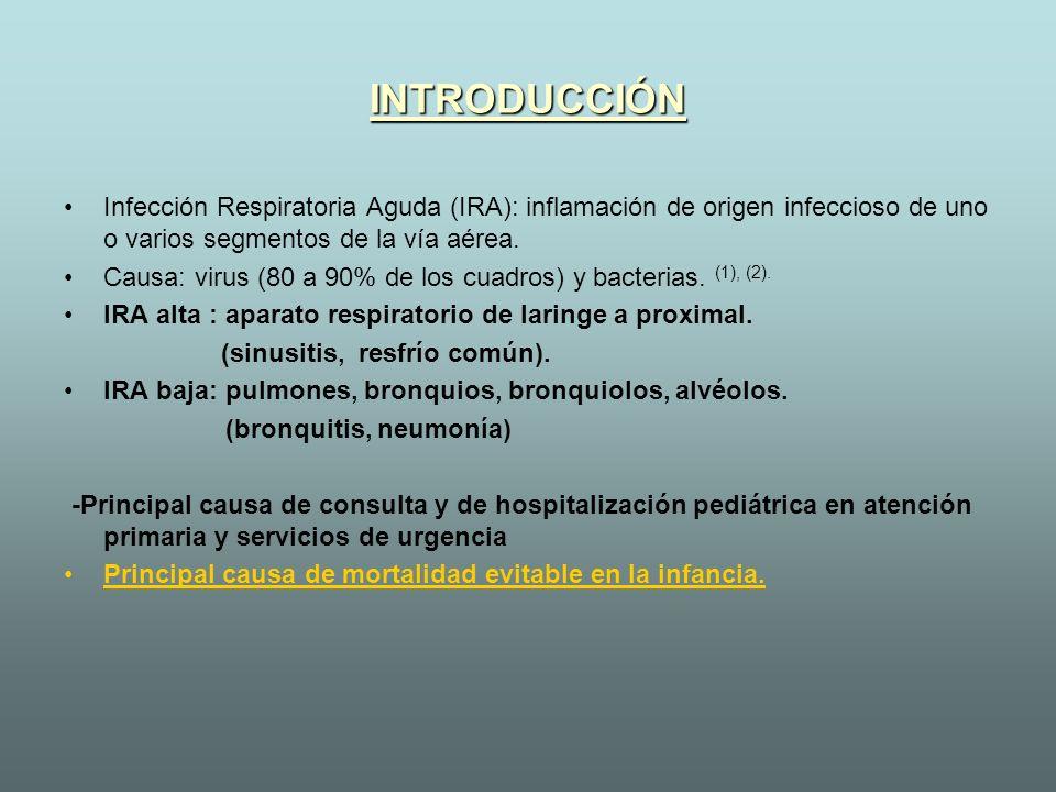 INTRODUCCIÓNInfección Respiratoria Aguda (IRA): inflamación de origen infeccioso de uno o varios segmentos de la vía aérea.