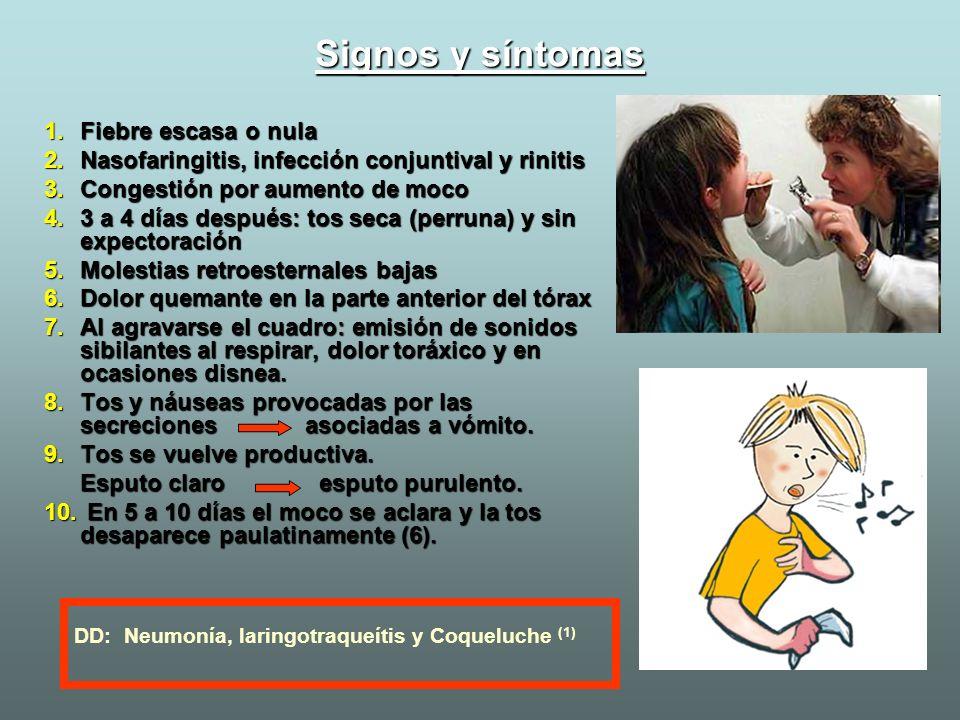 Signos y síntomas Fiebre escasa o nula