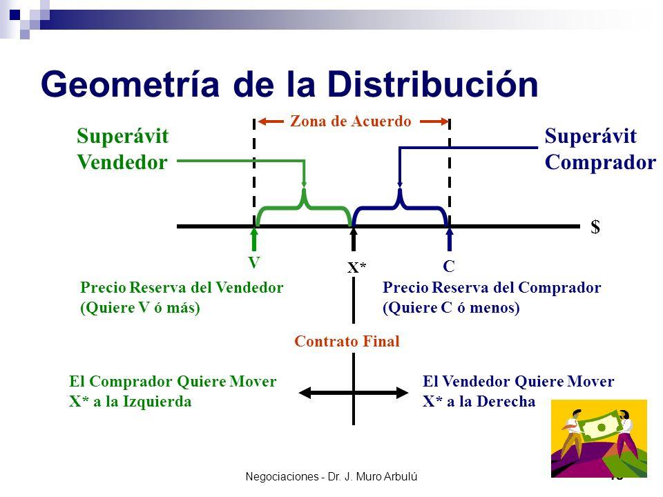 Geometría de la Distribución