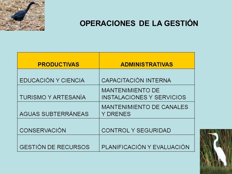 OPERACIONES DE LA GESTIÓN