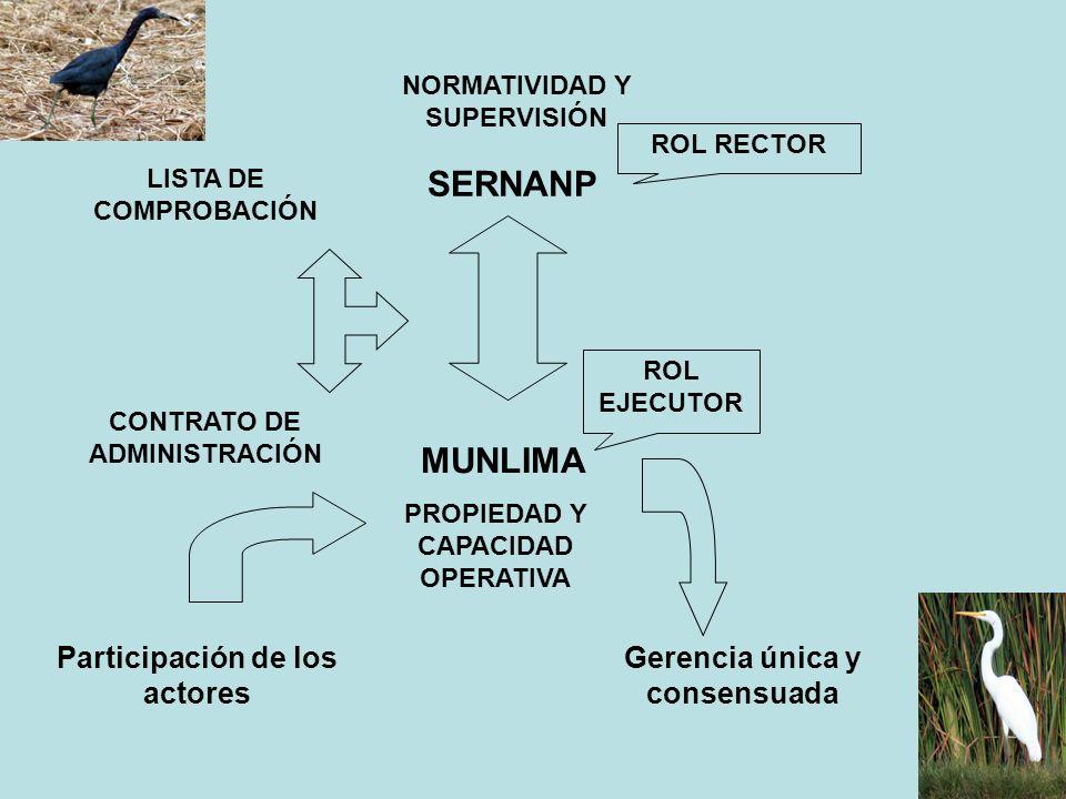 SERNANP MUNLIMA Participación de los actores