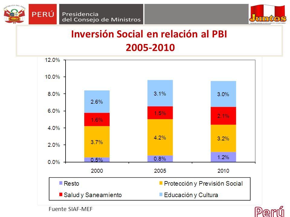 Inversión Social en relación al PBI 2005-2010