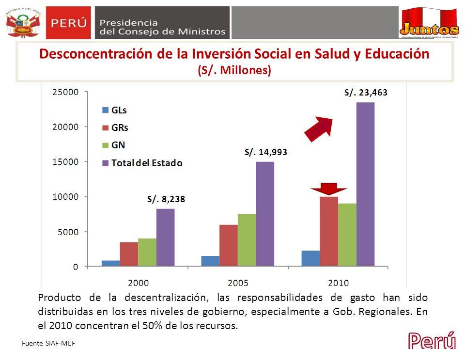 Desconcentración de la Inversión Social en Salud y Educación