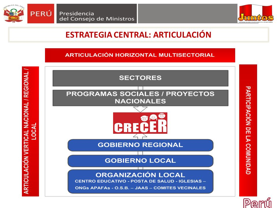 ESTRATEGIA CENTRAL: ARTICULACIÓN